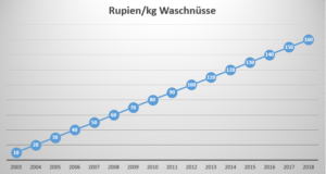 Preisentwicklung von Waschnüssen in den letzten 15 Jahren